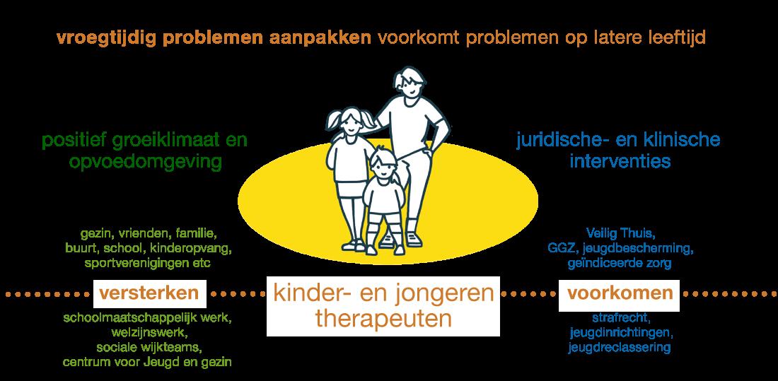 illustratie integratieve therapie voor kinderen en jeugd